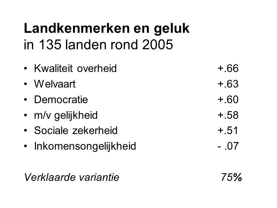 Landkenmerken en geluk in 135 landen rond 2005 Kwaliteit overheid+.66 Welvaart+.63 Democratie+.60 m/v gelijkheid+.58 Sociale zekerheid+.51 Inkomensongelijkheid-.07 Verklaarde variantie 75%