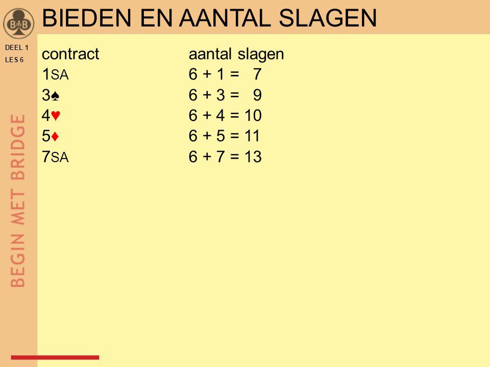 DEEL 1 LES 6 contractaantal slagen 1 SA 6 + 1 = 7 3♠6 + 3 = 9 4♥6 + 4 = 10 5♦ 6 + 5 = 11 7 SA 6 + 7 = 13 BIEDEN EN AANTAL SLAGEN