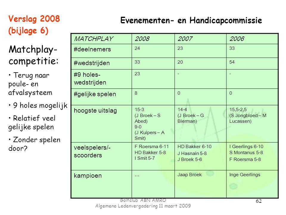Golfclub ABN AMRO Algemene Ledenvergadering 11 maart 2009 62 Evenementen- en Handicapcommissie Verslag 2008 (bijlage 6) MATCHPLAY200820072006 #deelnem