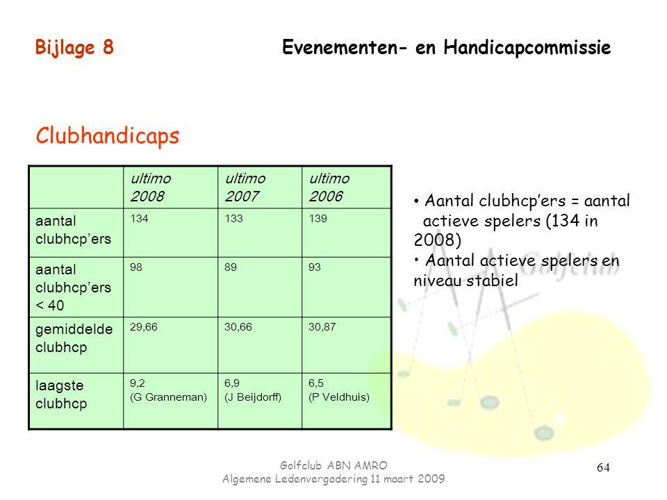 Golfclub ABN AMRO Algemene Ledenvergadering 11 maart 2009 64 Bijlage 8 Evenementen- en Handicapcommissie ultimo 2008 ultimo 2007 ultimo 2006 aantal cl