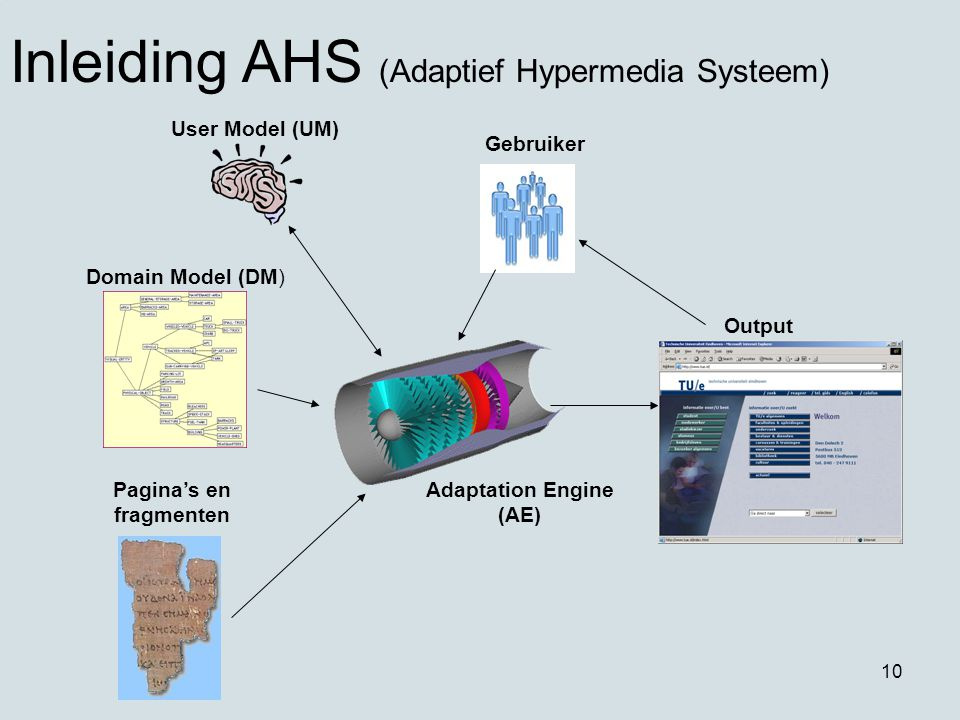 10 Inleiding AHS (Adaptief Hypermedia Systeem) User Model (UM) Domain Model (DM) Pagina's en fragmenten Gebruiker Output Adaptation Engine (AE)