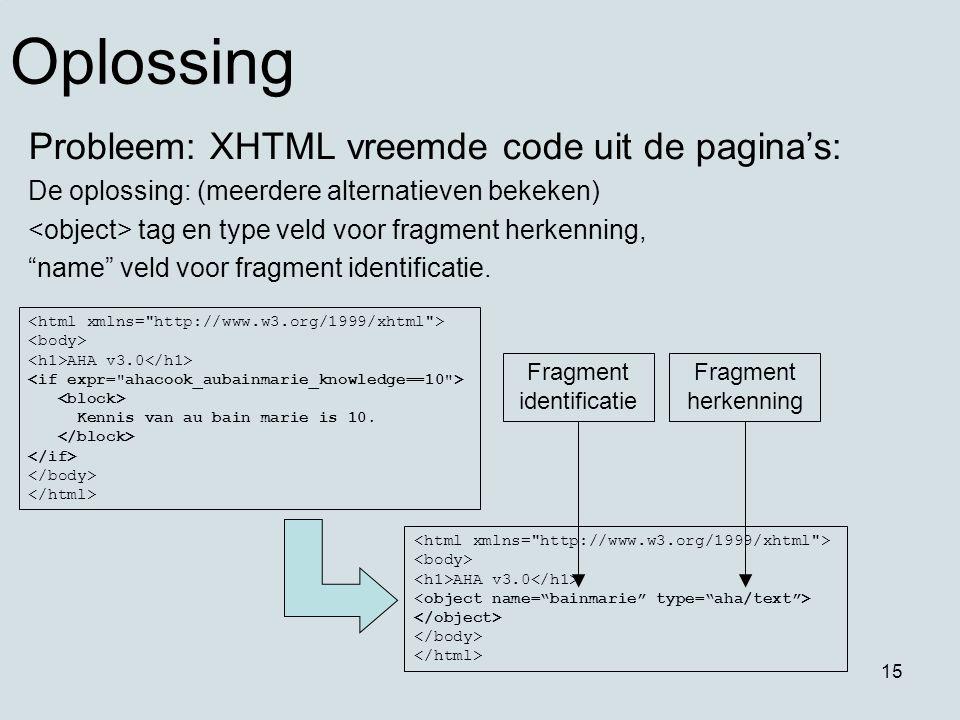 15 Oplossing Probleem: XHTML vreemde code uit de pagina's: De oplossing: (meerdere alternatieven bekeken) tag en type veld voor fragment herkenning, name veld voor fragment identificatie.