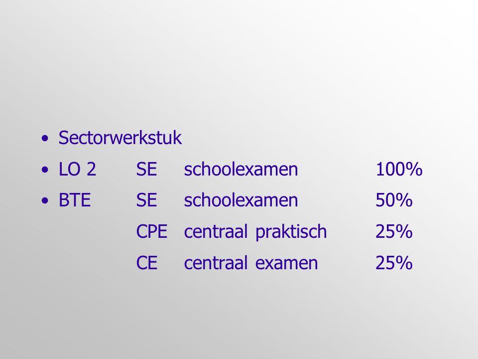 Sectorwerkstuk LO 2SEschoolexamen100% BTESEschoolexamen 50% CPE centraal praktisch25% CEcentraal examen25%