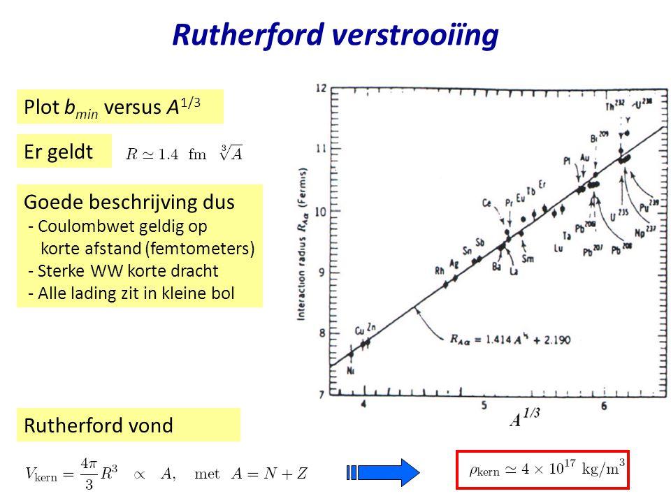 Diffractieve verstrooiing Vergelijk met diffractie van licht aan een zwarte schijf scherm intensiteit P Q  p=h/ 1050 MeV D sin   n Opgave: Diameter kern.