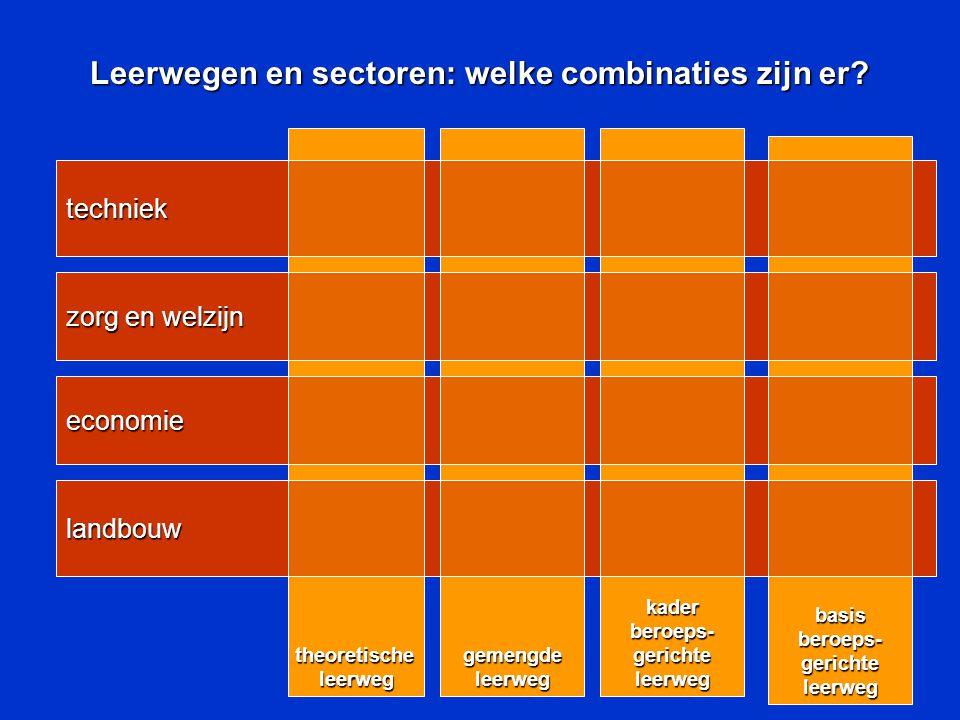 landbouw economie techniek Leerwegen en sectoren: welke combinaties zijn er.