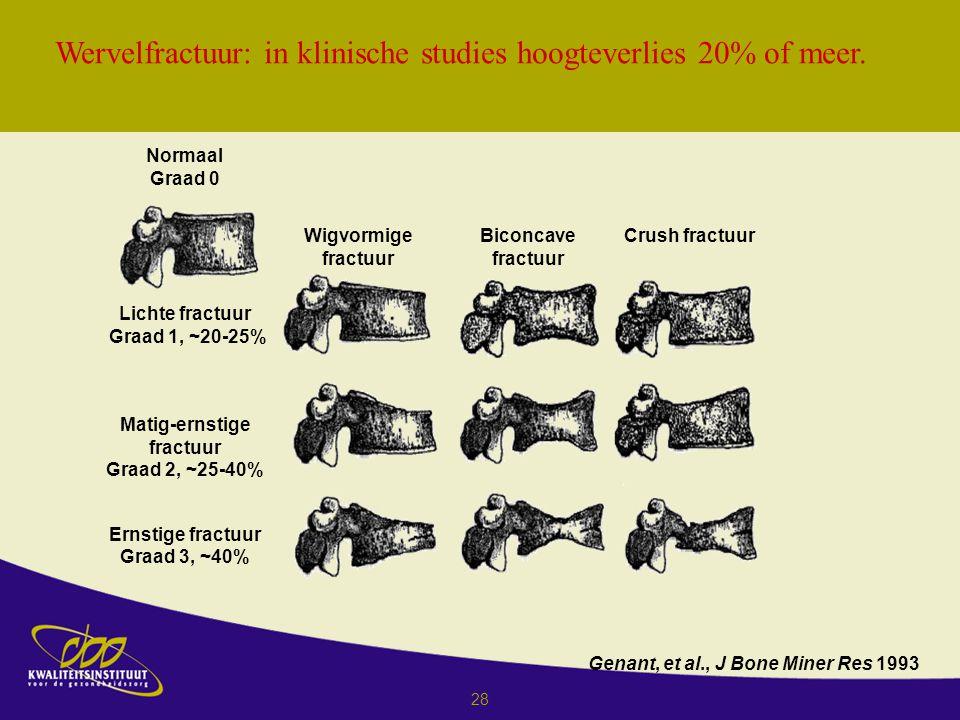 28 Wervelfractuur: in klinische studies hoogteverlies 20% of meer.