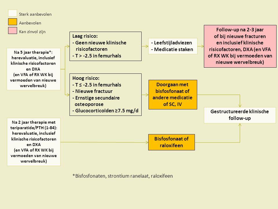 Na 5 jaar therapie*: herevaluatie, inclusief klinische risicofactoren en DXA (en VFA of RX WK bij vermoeden van nieuwe wervelbreuk) Hoog risico: - T ≤ -2.5 in femurhals - Nieuwe fractuur - Ernstige secundaire osteoporose - Glucocorticoïden ≥7.5 mg/d Laag risico: - Geen nieuwe klinische risicofactoren - T > -2.5 in femurhals Doorgaan met bisfosfonaat of andere medicatie of SC, IV - Leefstijladviezen - Medicatie staken Follow-up na 2-3 jaar of bij nieuwe fracturen en inclusief klinische risicofactoren, DXA (en VFA of RX WK bij vermoeden van nieuwe wervelbreuk) Aanbevolen Sterk aanbevolen Kan zinvol zijn Gestructureerde klinische follow-up Na 2 jaar therapie met teriparatide/PTH (1-84): herevaluatie, inclusief klinische risicofactoren en DXA (en VFA of RX WK bij vermoeden van nieuwe wervelbreuk) Bisfosfonaat of raloxifeen *Bisfosfonaten, strontium ranelaat, raloxifeen