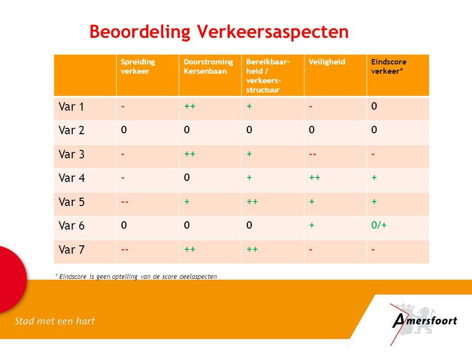 Spreiding verkeer Doorstroming Kersenbaan Bereikbaar- heid / verkeers- structuur VeiligheidEindscore verkeer* Var 1 -+++-0 Var 2 00000 Var 3 -+++--- Var 4 -0++++ Var 5 --+++++ Var 6 000+0/+ Var 7 --++ -- Beoordeling Verkeersaspecten * Eindscore is geen optelling van de score deelaspecten