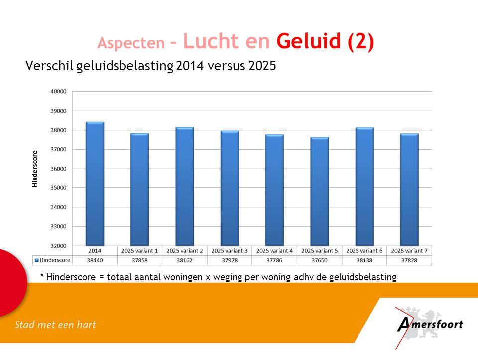Aspecten – Lucht en Geluid (2) * Hinderscore = totaal aantal woningen x weging per woning adhv de geluidsbelasting Verschil geluidsbelasting 2014 vers