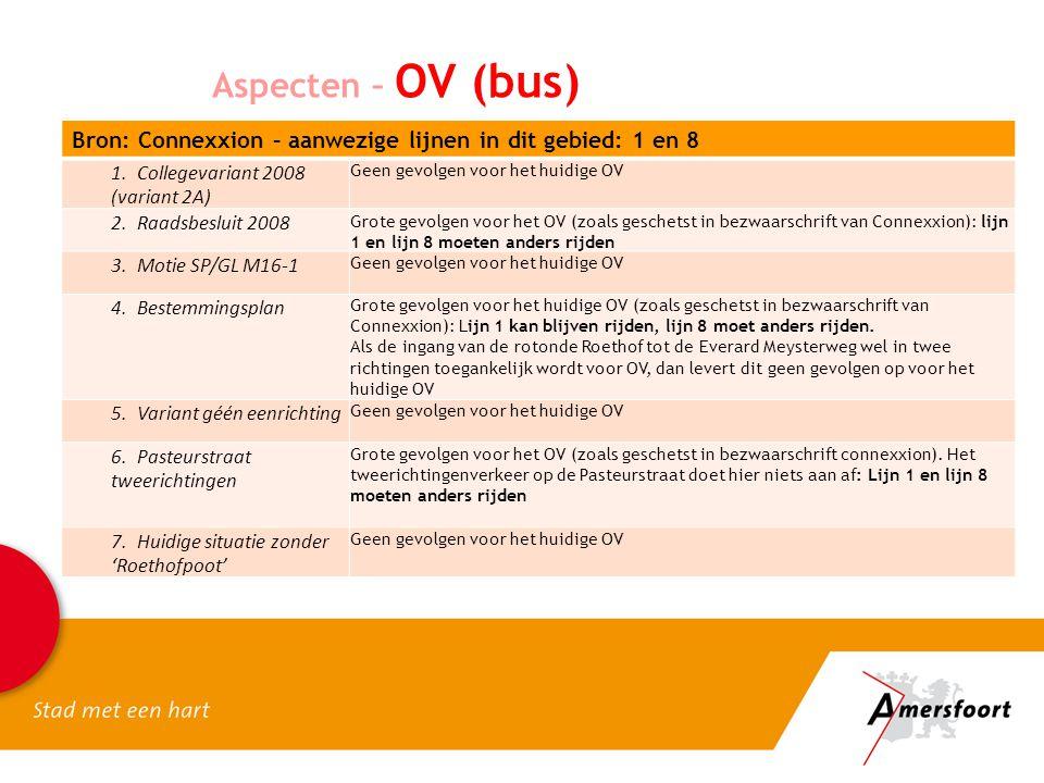 Aspecten – OV (bus) Bron: Connexxion – aanwezige lijnen in dit gebied: 1 en 8 1. Collegevariant 2008 (variant 2A) Geen gevolgen voor het huidige OV 2.