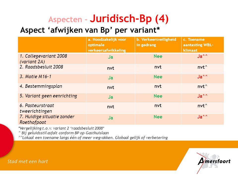 Aspecten – Juridisch-Bp (4) Aspect 'afwijken van Bp' per variant* a. Noodzakelijk voor optimale verkeersafwikkeling b. Verkeersveiligheid in gedrang c
