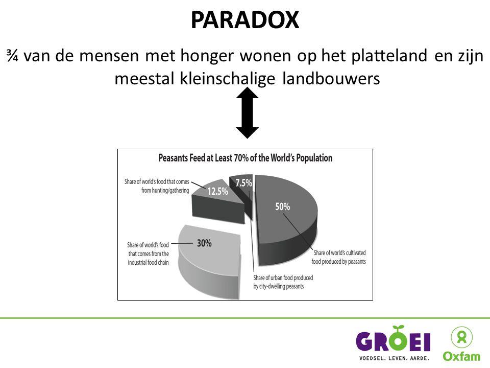 PARADOX ¾ van de mensen met honger wonen op het platteland en zijn meestal kleinschalige landbouwers