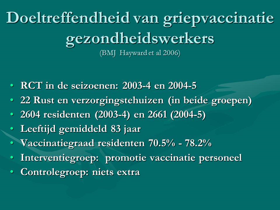 Doeltreffendheid van griepvaccinatie gezondheidswerkers (BMJ Hayward et al 2006) RCT in de seizoenen: 2003-4 en 2004-5RCT in de seizoenen: 2003-4 en 2