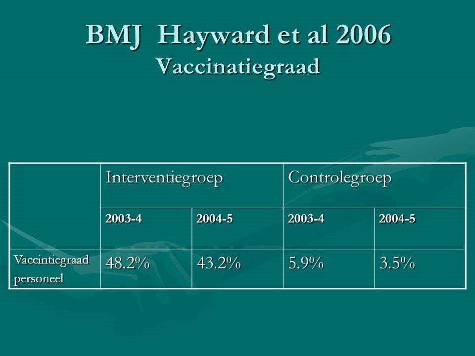 BMJ Hayward et al 2006 Vaccinatiegraad InterventiegroepControlegroep 2003-42004-52003-42004-5 Vaccintiegraadpersoneel48.2%43.2%5.9%3.5%