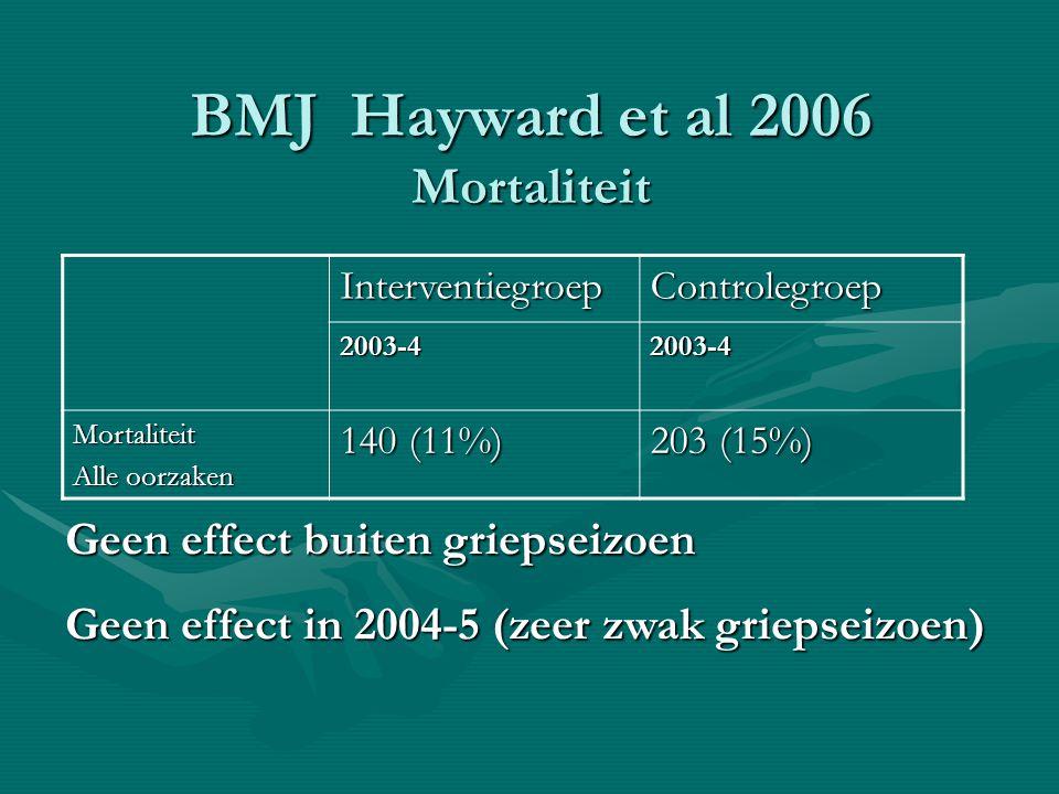 BMJ Hayward et al 2006 Mortaliteit InterventiegroepControlegroep 2003-42003-4 Mortaliteit Alle oorzaken 140 (11%) 203 (15%) Geen effect buiten griepse