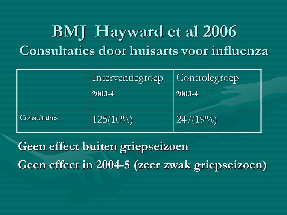 BMJ Hayward et al 2006 Consultaties door huisarts voor influenza InterventiegroepControlegroep 2003-42003-4 Consultaties125(10%)247(19%) Geen effect b