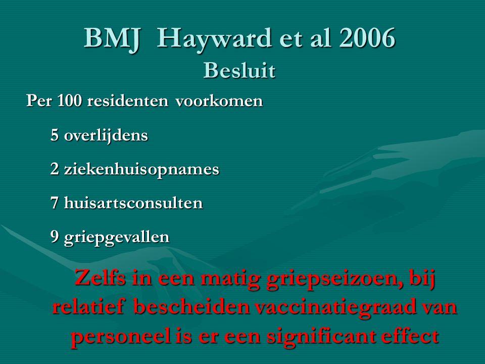 BMJ Hayward et al 2006 Besluit Per 100 residenten voorkomen 5 overlijdens 2 ziekenhuisopnames 7 huisartsconsulten 9 griepgevallen Zelfs in een matig g
