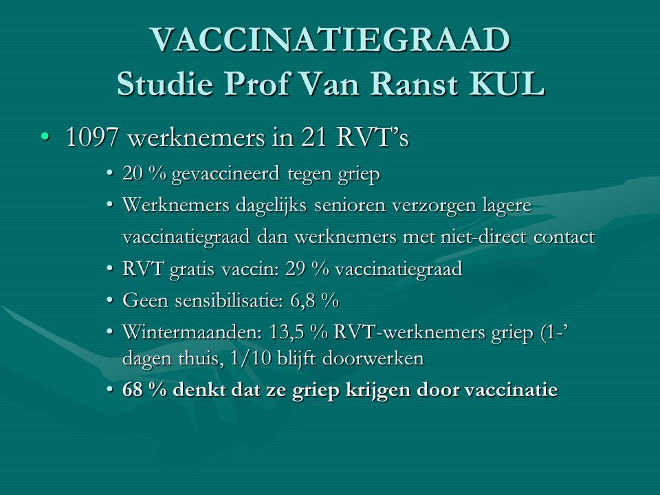 VACCINATIEGRAAD Studie Prof Van Ranst KUL 1097 werknemers in 21 RVT's1097 werknemers in 21 RVT's 20 % gevaccineerd tegen griep20 % gevaccineerd tegen