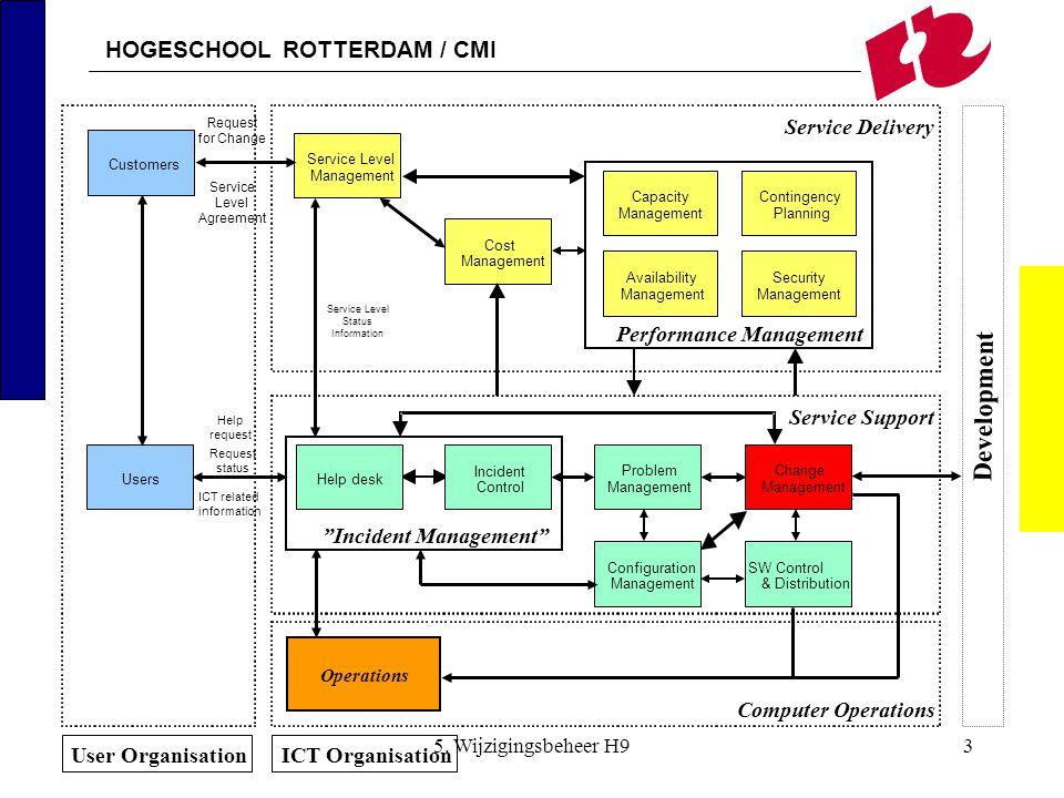 HOGESCHOOL ROTTERDAM / CMI 5. Wijzigingsbeheer H93 Operations Performance Management Planning ContingencyCapacity Management Availability Management S