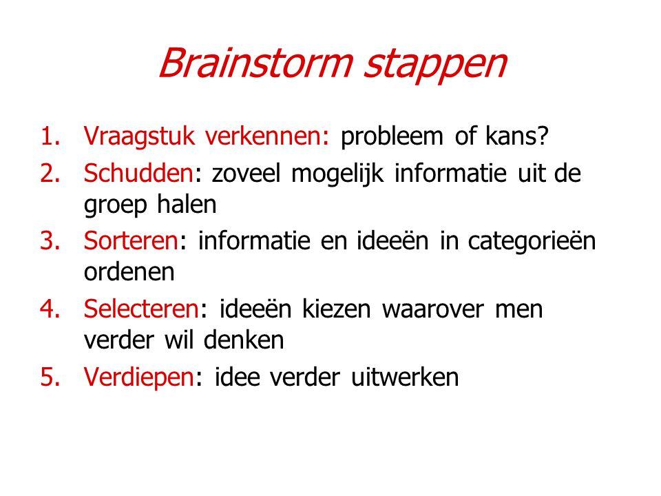 Brainstorm stappen 1.Vraagstuk verkennen: probleem of kans? 2.Schudden: zoveel mogelijk informatie uit de groep halen 3.Sorteren: informatie en ideeën