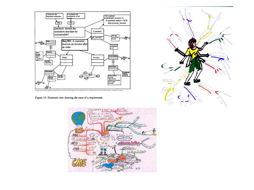 Informatieboom je vertrekt vanuit een centraal onderwerp je linkt daaraan bijzaken en verwante concepten daarbij kun je kleuren, woorden en lijnen gebruiken de verschillende elementen worden ingedeeld naar belangrijkheid en in groepen of gebieden voorgesteld.