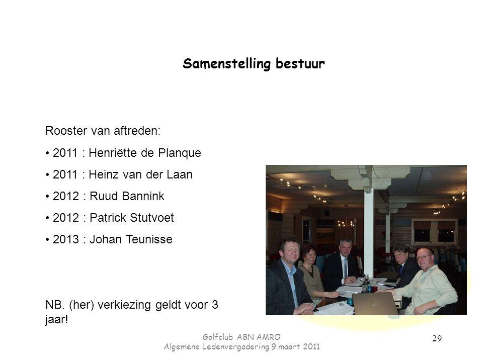Golfclub ABN AMRO Algemene Ledenvergadering 9 maart 2011 Samenstelling bestuur Rooster van aftreden: 2011 : Henriëtte de Planque 2011 : Heinz van der Laan 2012 : Ruud Bannink 2012 : Patrick Stutvoet 2013 : Johan Teunisse NB.