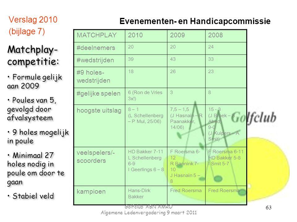 Evenementen- en Handicapcommissie Verslag 2010 (bijlage 7) MATCHPLAY201020092008 #deelnemers 20 24 #wedstrijden 394333 #9 holes- wedstrijden 182623 #gelijke spelen 6 (Ron de Vries 3x!) 38 hoogste uitslag 8 – 1 (L Schellenberg – P Mul, 25/06) 7,5 – 1,5 (J Hasnain – R Paanakker, 14/06) 15 - 3 (J Broek – S Abed) 9-0 (J Kuipers – A Smit) veelspelers/- scoorders HD Bakker 7-11 L Schellenberg 6-9 I Geerlings 6 – 8 F Roersma 6- 12 R Bannink 7- 10 J Hasnain 5 – 8 F Roersma 6-11 HD Bakker 5-8 I Smit 5-7 kampioen Hans-Dirk Bakker Fred Roersma Matchplay- competitie: Formule gelijk aan 2009 Poules van 5, gevolgd door afvalsysteem 9 holes mogelijk in poule Minimaal 27 holes nodig in poule om door te gaan Stabiel veld Matchplay- competitie: Formule gelijk aan 2009 Poules van 5, gevolgd door afvalsysteem 9 holes mogelijk in poule Minimaal 27 holes nodig in poule om door te gaan Stabiel veld Golfclub ABN AMRO Algemene Ledenvergadering 9 maart 2011 63