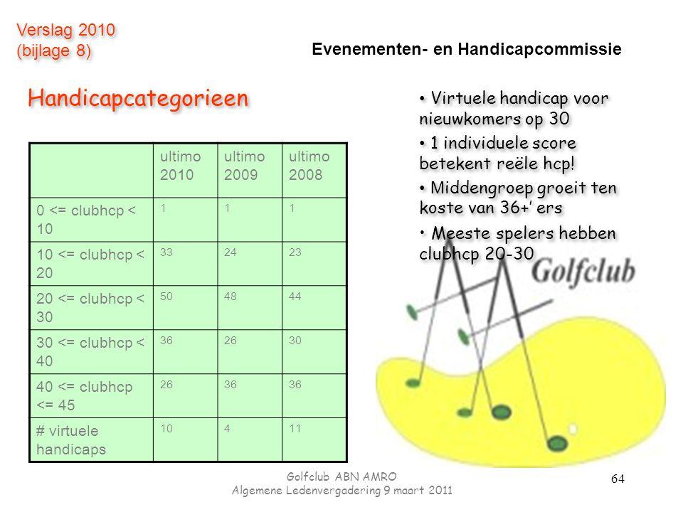 Evenementen- en Handicapcommissie ultimo 2010 ultimo 2009 ultimo 2008 0 <= clubhcp < 10 111 10 <= clubhcp < 20 332423 20 <= clubhcp < 30 504844 30 <= clubhcp < 40 362630 40 <= clubhcp <= 45 2636 # virtuele handicaps 10411 Virtuele handicap voor nieuwkomers op 30 1 individuele score betekent reële hcp.