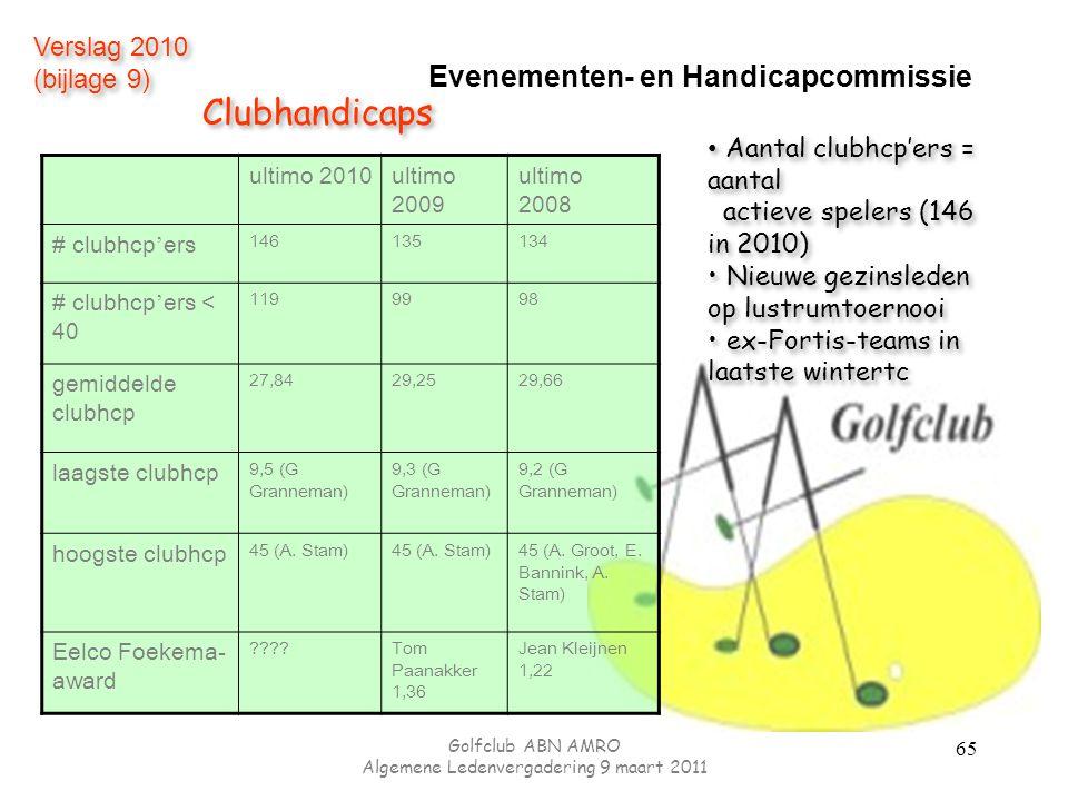 Evenementen- en Handicapcommissie ultimo 2010ultimo 2009 ultimo 2008 # clubhcp ' ers 146135134 # clubhcp ' ers < 40 1199998 gemiddelde clubhcp 27,8429,2529,66 laagste clubhcp 9,5 (G Granneman) 9,3 (G Granneman) 9,2 (G Granneman) hoogste clubhcp 45 (A.