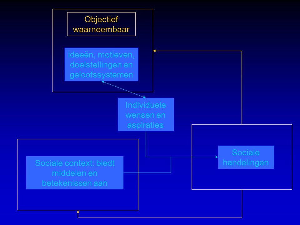 Sociale handelingen Sociale context: biedt middelen en betekenissen aan ideeën, motieven, doelstellingen en geloofssystemen Individuele wensen en aspiraties Objectief waarneembaar