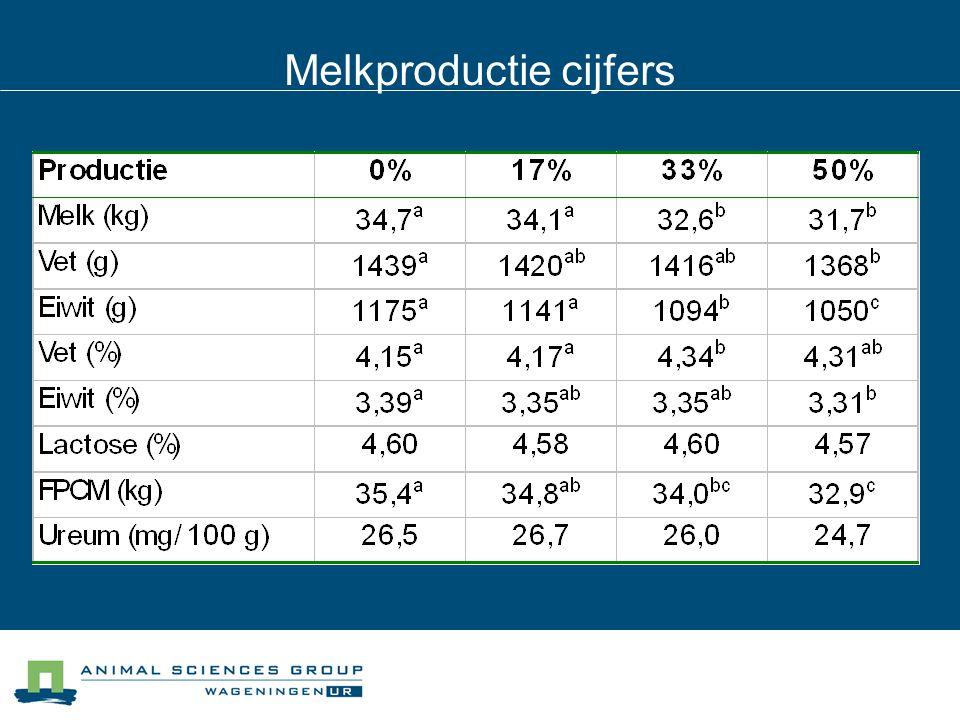 Melkproductie cijfers