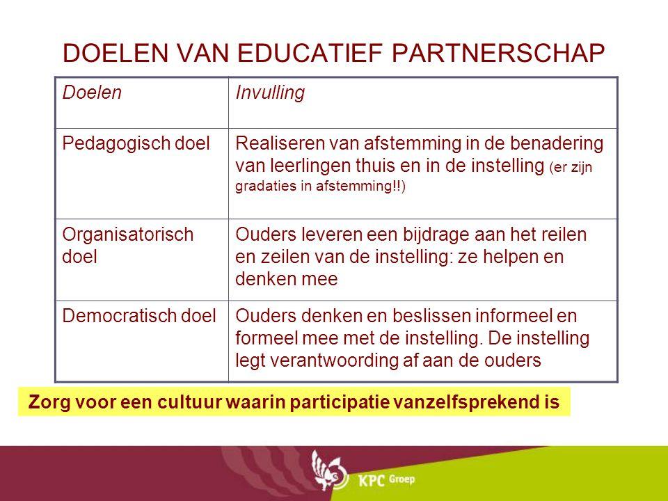 DOELEN VAN EDUCATIEF PARTNERSCHAP DoelenInvulling Pedagogisch doelRealiseren van afstemming in de benadering van leerlingen thuis en in de instelling
