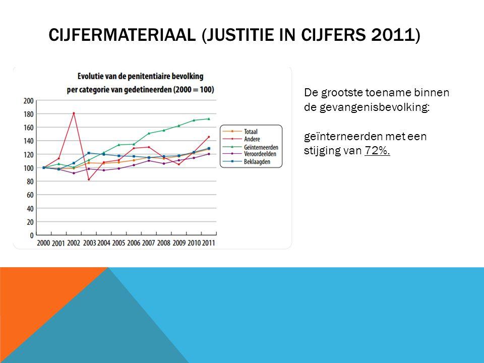 CIJFERMATERIAAL (JUSTITIE IN CIJFERS 2011) De grootste toename binnen de gevangenisbevolking: geïnterneerden met een stijging van 72%.
