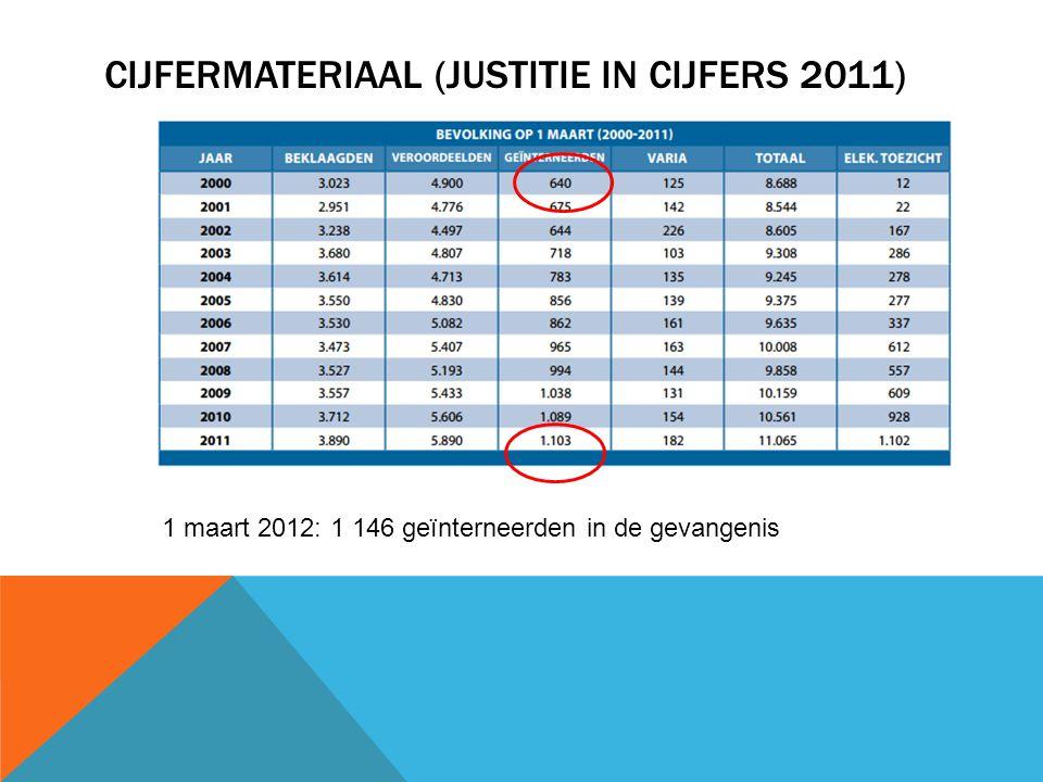 CIJFERMATERIAAL (JUSTITIE IN CIJFERS 2011) 1 maart 2012: 1 146 geïnterneerden in de gevangenis