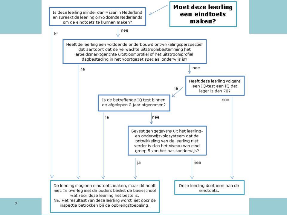 Toezicht eindopbrengsten Dat leerlingen meedoen met de toets betekent nog niet dat de inspectie hun resultaat betrekt bij het toezicht op de leerresultaten Leerlingen buiten beschouwing in berekening inspectie: Leerlingen met een ontheffingsgrond Kort in NL verblijven en NL onvoldoende beheersen Toelaatbaar PrO of VSO Leerlingen met eigen leerlijn voor taal en rekenen én met een indicatie lgf, so, sbo/extra ondersteuning swv Instroom in groep 7 of 8 Dus een bredere groep dan de ontheffingsgronden 8