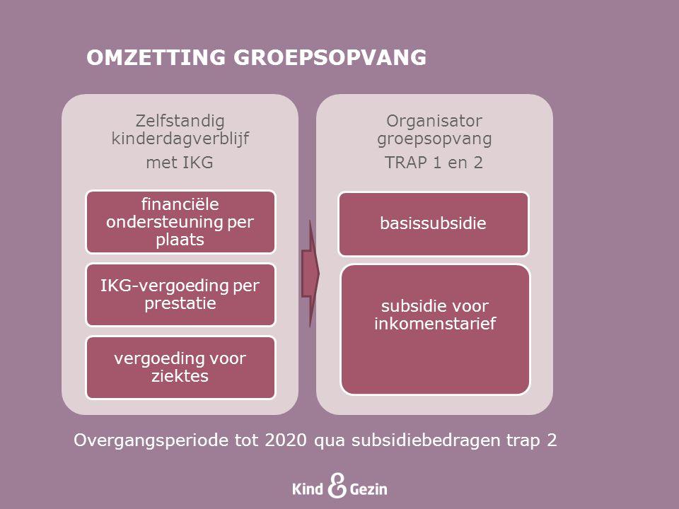 OMZETTING GROEPSOPVANG Overgangsperiode tot 2020 qua subsidiebedragen trap 2 Zelfstandig kinderdagverblijf met IKG financiële ondersteuning per plaats