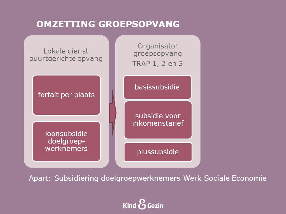 OMZETTING GROEPSOPVANG Apart: Subsidiëring doelgroepwerknemers Werk Sociale Economie Lokale dienst buurtgerichte opvang forfait per plaats loonsubsidi