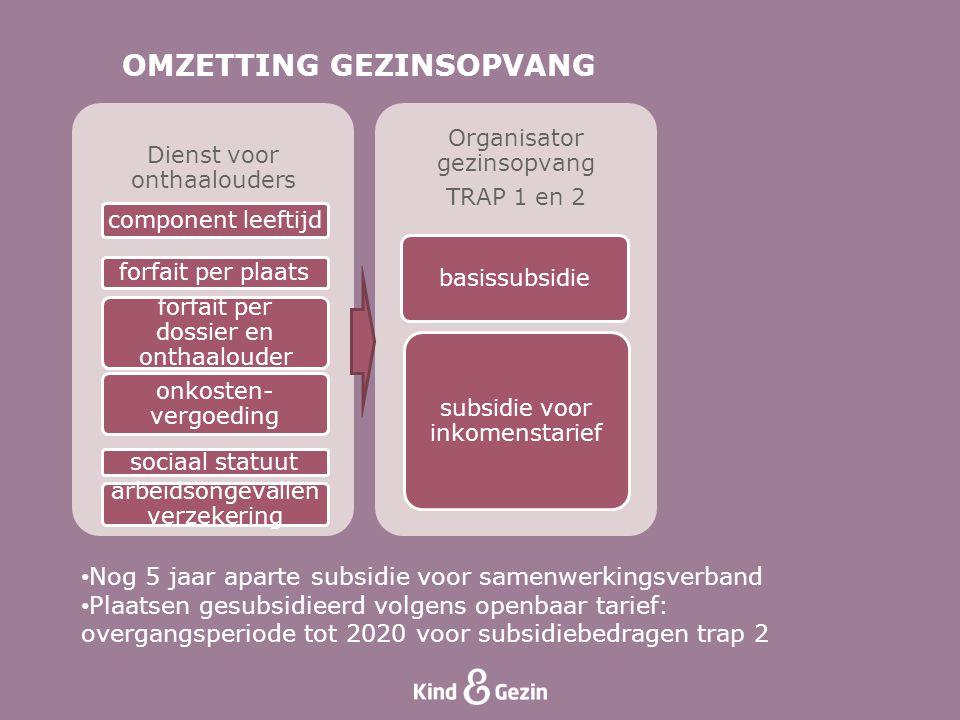 OMZETTING GEZINSOPVANG Nog 5 jaar aparte subsidie voor samenwerkingsverband Plaatsen gesubsidieerd volgens openbaar tarief: overgangsperiode tot 2020