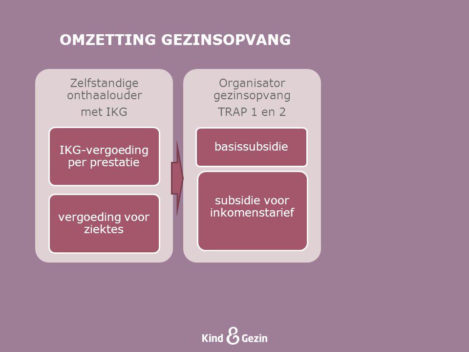 OMZETTING GEZINSOPVANG Zelfstandige onthaalouder met IKG IKG-vergoeding per prestatie vergoeding voor ziektes Organisator gezinsopvang TRAP 1 en 2 bas