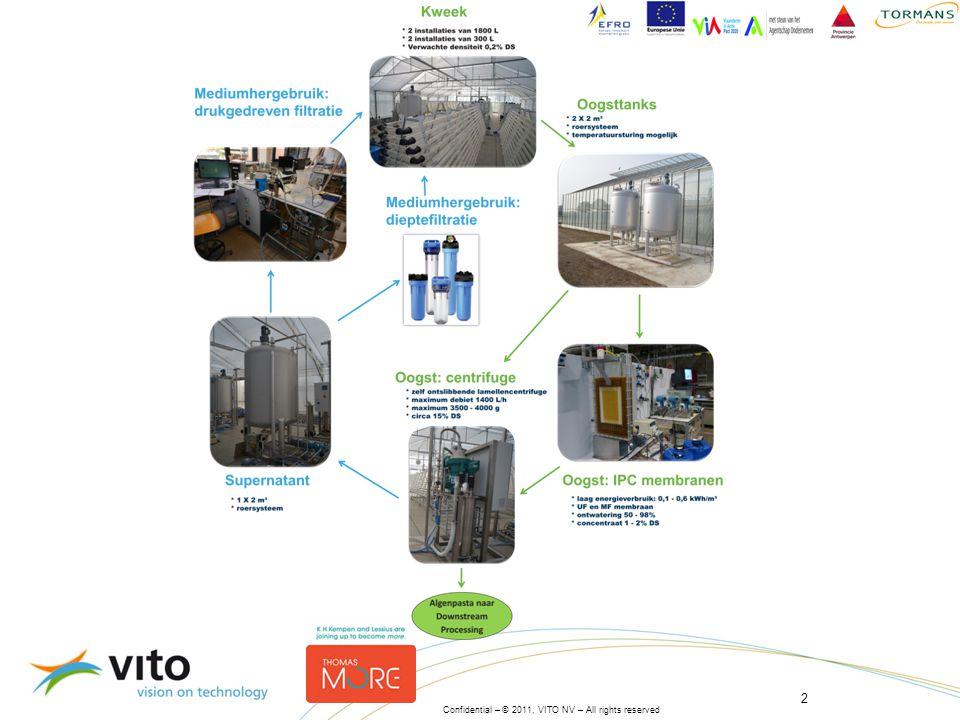 3 Ondergedompelde membranen »Gekende technologie voor MBR (0,04 -0,4 µm poriegrootte) »Laag energieverbruik: 0,1 – 0,6 kWh/m³ »Centrifugatie: 1 – 8 kWh/m³ »Preconcentratie tot 1 – 2 % DS »50 – 98 % water verwijdering mogelijk »Permeaat direct geschikt voor waterrecycle