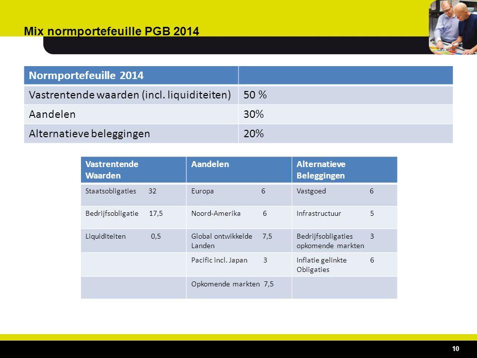 Mix normportefeuille PGB 2014 10 Normportefeuille 2014 Vastrentende waarden (incl. liquiditeiten)50 % Aandelen30% Alternatieve beleggingen20% Vastrent