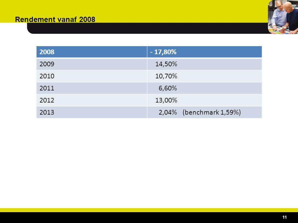 Rendement vanaf 2008 2008- 17,80% 2009 14,50% 2010 10,70% 2011 6,60% 2012 13,00% 2013 2,04% (benchmark 1,59%) 11