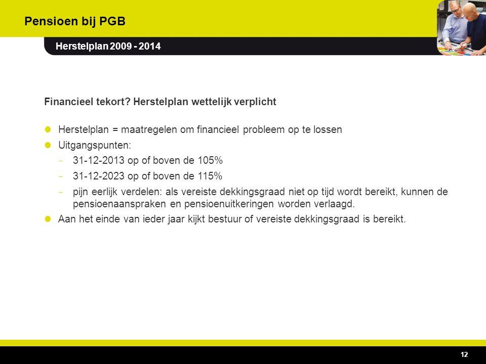 12 Financieel tekort? Herstelplan wettelijk verplicht Herstelplan = maatregelen om financieel probleem op te lossen Uitgangspunten: – 31-12-2013 op of