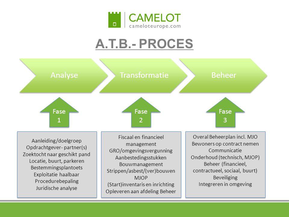 A.T.B.- PROCES AnalyseTransformatieBeheer Fase 2 Fase 3 Aanleiding/doelgroep Opdrachtgever- partner(s) Zoektocht naar geschikt pand Locatie, buurt, pa