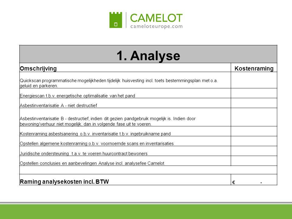 1. Analyse OmschrijvingKostenraming Quickscan programmatische mogelijkheden tijdelijk huisvesting incl. toets bestemmingsplan met o.a. geluid en parke