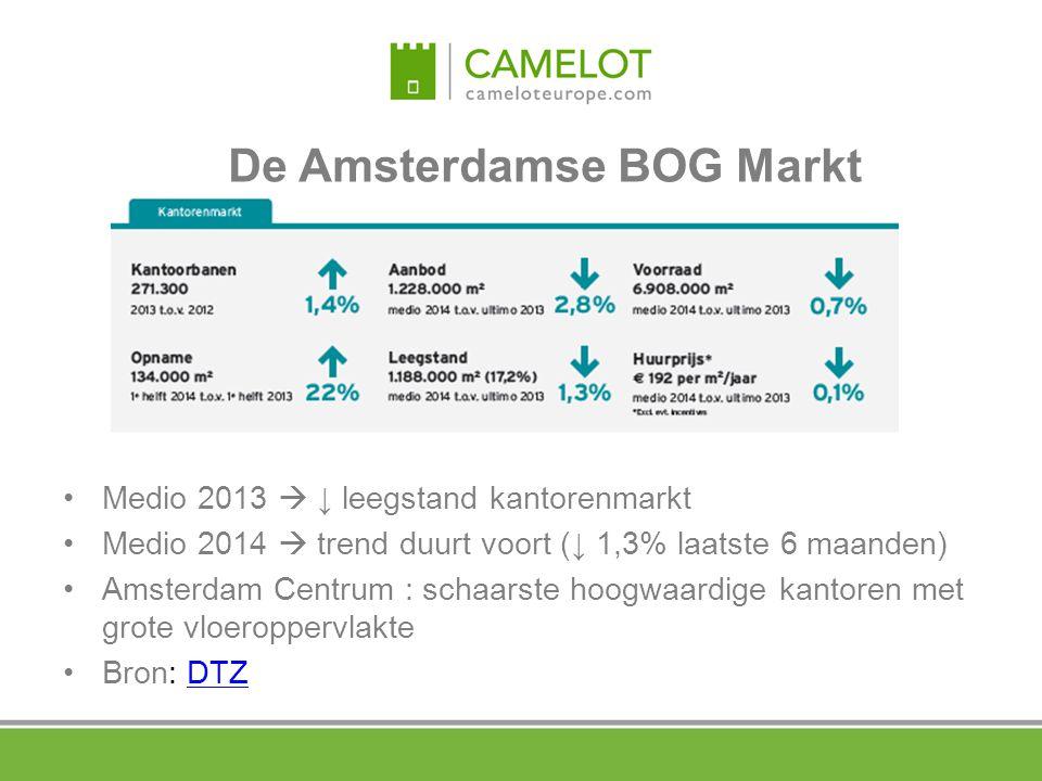 Medio 2013  ↓ leegstand kantorenmarkt Medio 2014  trend duurt voort (↓ 1,3% laatste 6 maanden) Amsterdam Centrum : schaarste hoogwaardige kantoren m