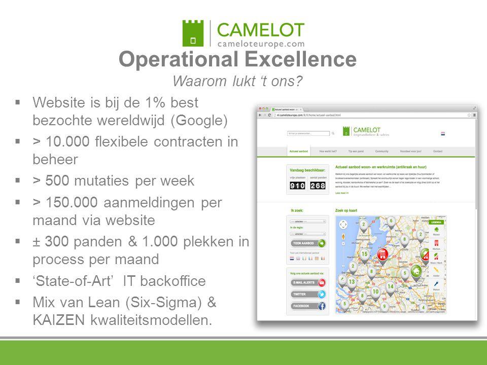 Operational Excellence Waarom lukt 't ons?  Website is bij de 1% best bezochte wereldwijd (Google)  > 10.000 flexibele contracten in beheer  > 500