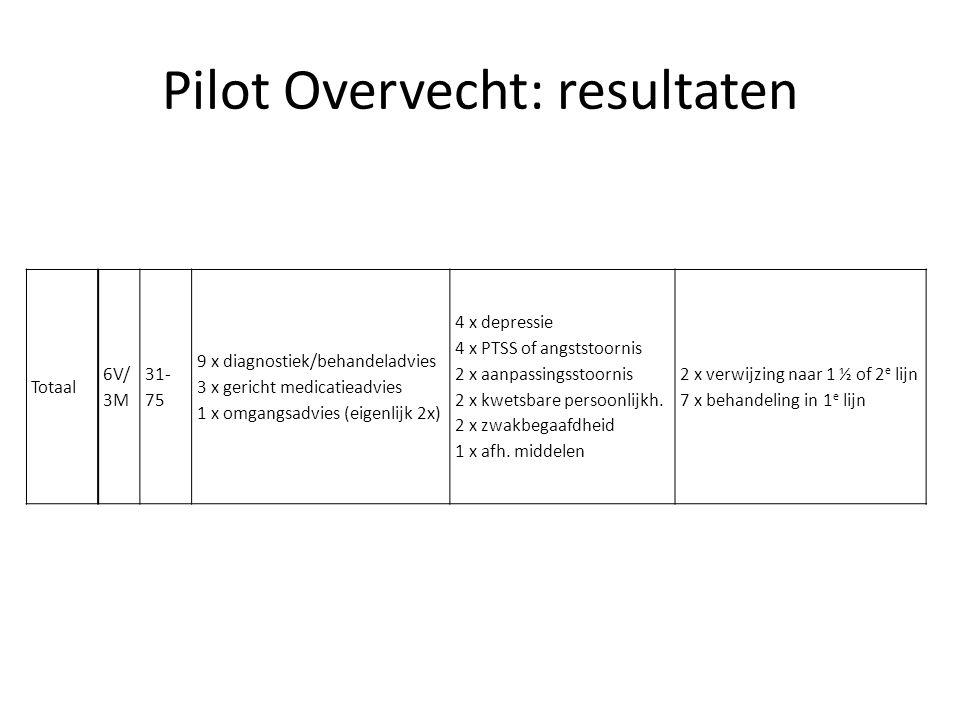 Pilot Overvecht: resultaten Totaal 6V/ 3M 31- 75 9 x diagnostiek/behandeladvies 3 x gericht medicatieadvies 1 x omgangsadvies (eigenlijk 2x) 4 x depre
