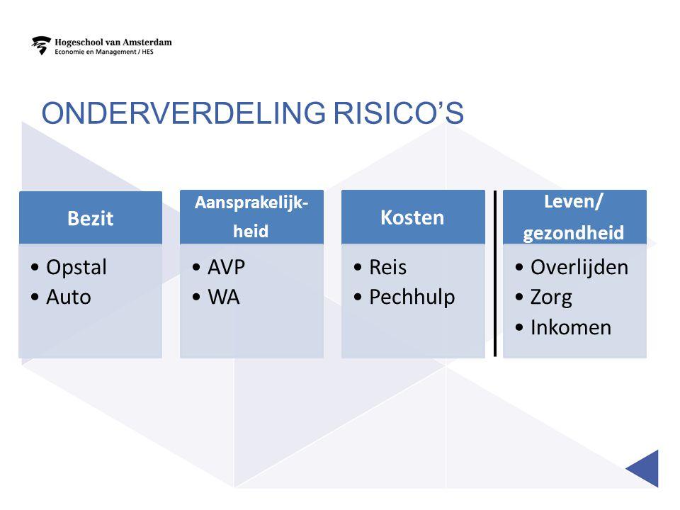 ONDERVERDELING RISICO'S Bezit Opstal Auto Aansprakelijk- heid AVP WA Kosten Reis Pechhulp Leven/ gezondheid Overlijden Zorg Inkomen