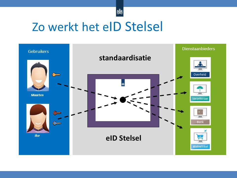 Gebruikers Dienstaanbieders standaardisatie eID Stelsel Maarten Ilse Zo werkt het e ID Stelsel